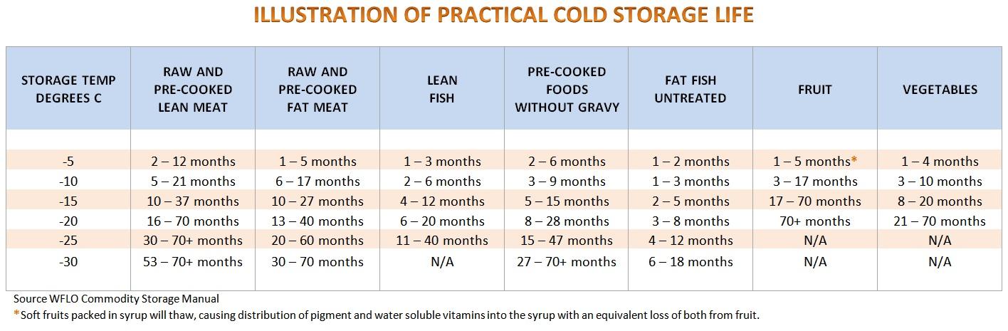 ILLUSTRATION OF PRACTICAL COLD STORAGE LIFE